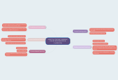 Mind map: HOW 21st CENTURY LEARNING CAN BE IMPLEMENTED IN CLASSROOM