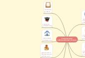 Mind map: Национальные информационные ресурсы