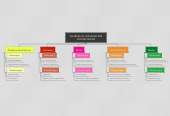 Mind map: SOURCES OF INFORMATIONFOR DECISIONS