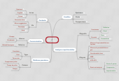 Mind map: Jarre Biopythos