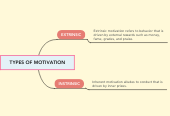 Mind map: TYPES OF MOTIVATION