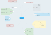 Mind map: Sola Gratia school