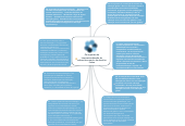 Mind map: Os impactos da internacionalização da educación superior na América Latina