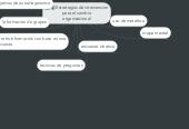 Mind map: Estrategias de intervencionpara el cambioorganizacional