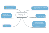 Mind map: Aumento de  gasolina