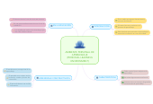 Mind map: AMBIENTE PERSONAL DE APRENDIZAJE (PERSONAL LEARNING ENVIRONMENT)