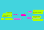 Mind map: ADJECTIF