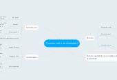 Mind map: Construcción de identidad