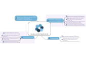 Mind map: Gender and the Digital Divide