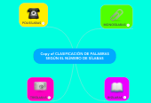 Mind map: Copy of CLASIFICACIÓN DE PALABRAS SEGÚN EL NÚMERO DE SÍLABAS
