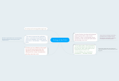Mind map: Ecology of the Child