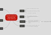 Mind map: MANIPULAÇÃO DE PREPARAÇÕES HOMEOPÁTICAS