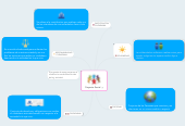 Mind map: Proyecto Social