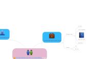 Mind map: WORKING WITH CHILDREN