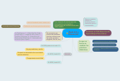 Mind map: Web 2.0 y Educación
