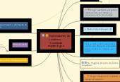 Mind map: Exploradores de cavernas - Sociedade espeleológica