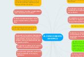 Mind map: EL CONOCIMIENTO CIENTIFICO