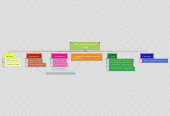 Mind map: Renta diferencia de David Ricardo