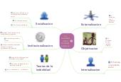 Mind map: La sociedad como realidad subjetiva
