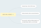 Mind map: USO DEL VIDEO