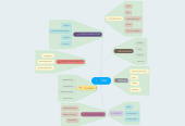Mind map: STEM