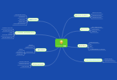 Mind map: STEM SUBJECTS