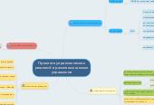 Mind map: Принятие управленческих решений в различных школах управления