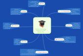 Mind map: Science, Technology, Engineering, and Mathematics