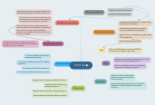 Mind map: VGTU SA