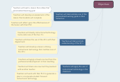 Mind map: Objectives