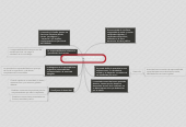 Mind map: AUTORIDAD VS RESPONSABILIDAD; FUNDAMENTOS Y BENEFICIOS