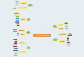Mind map: การจำแนกผักตามส่วนที่ใช้บริโภค
