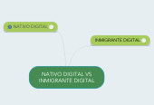 Mind map: NATIVO DIGITAL VS INMIGRANTE DIGITAL