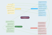 Mind map: Technology Standards For