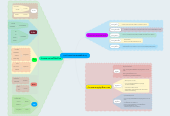 Mind map: การจำแนกประเภทของผักต่างๆ