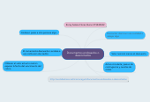 Mind map: Documentos endosados o descontados