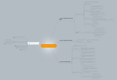 Mind map: Strategy and Technology