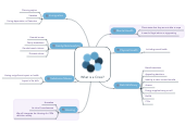 Mind map: What is a Crisis?