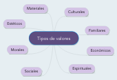 Mind map: Tipos de valores