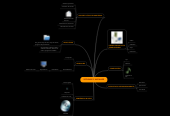 Mind map: SOFWARE Y HADWARE