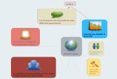 Mind map: Proyecto Social.