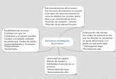 Mind map: Decisiones estratégicas de procesos