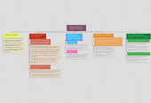 Mind map: LIBRE COMERCIO OPROTECCIONISMO?