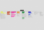 Mind map: Prototyping