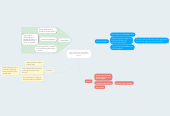 Mind map: Alex Paul Study Cycle Mind Map on How to Succeed in School
