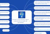 Mind map: El nuevo rol del docente virtual para entornos virtuales de aprendizaje