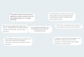 Mind map: THE PROTEIN DOMAIN IS AFUNDAMENTAL UNIT OFORGANIZATION