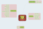Mind map: แกงเลียงกุ้ง