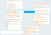 Mind map: ANTIHIPERTENSIVOS