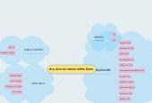 Mind map: ส่วนประกอบของแกงเลียงกุ้งสด